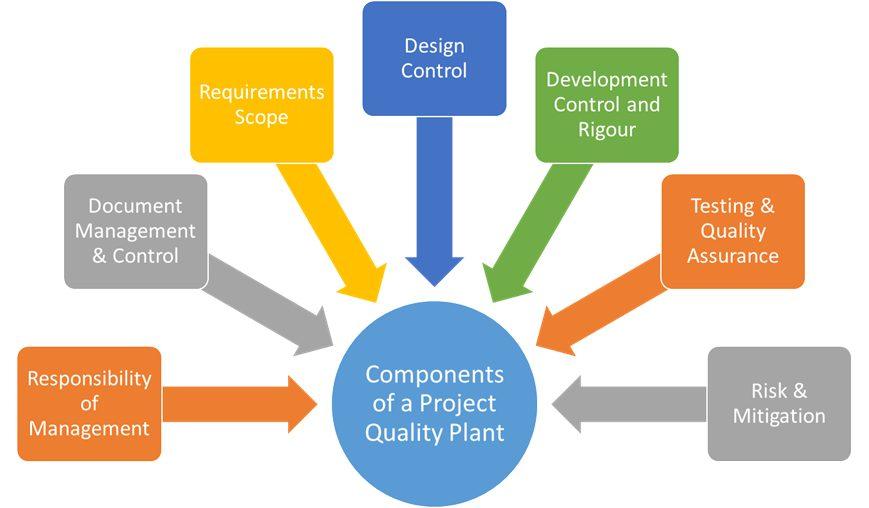 Project Quality Plan - PQP